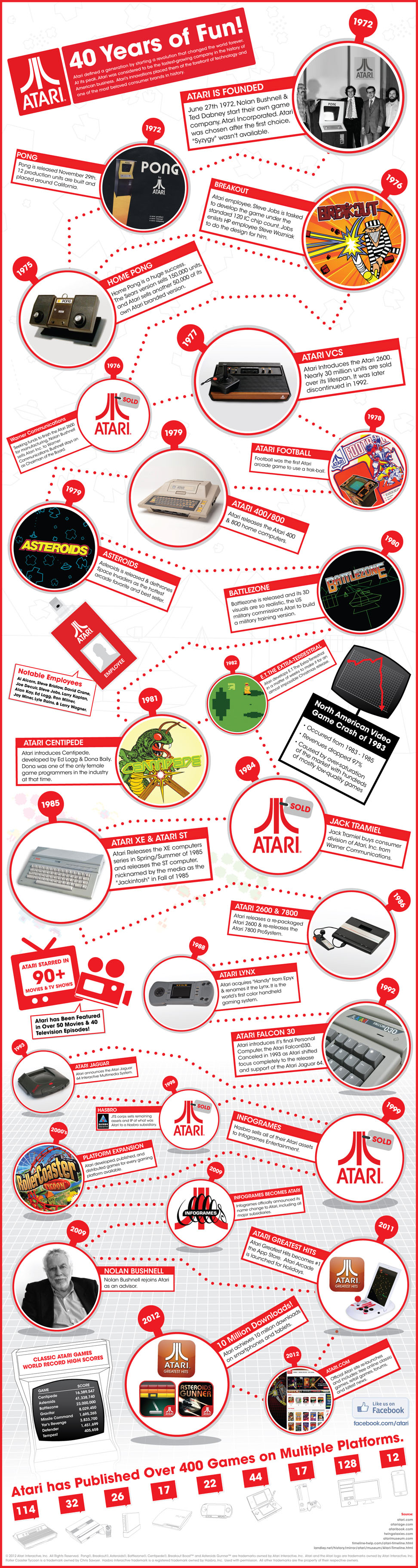 Atari: 40 Years of Fun!