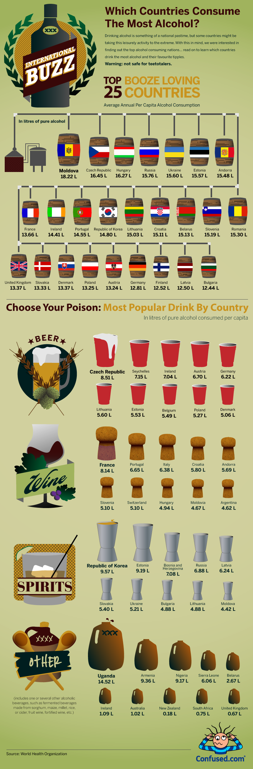 Booze Loving Countries