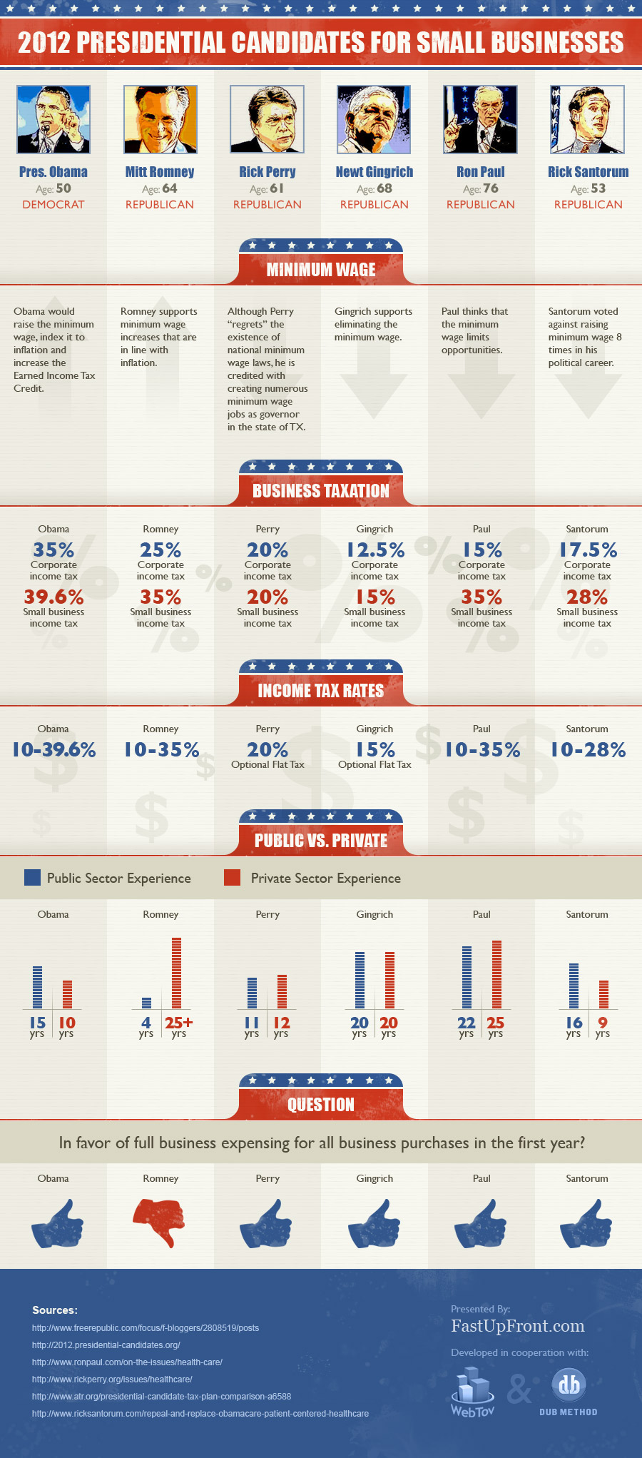 Who Should Businesses Vote for in 2012?