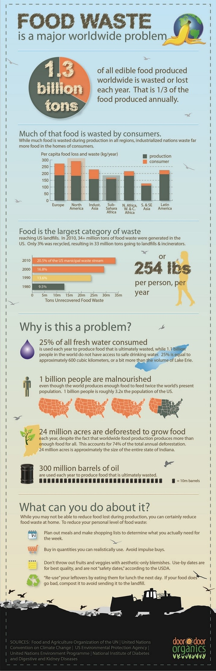 Food Waste Is a Major Worldwide Problem