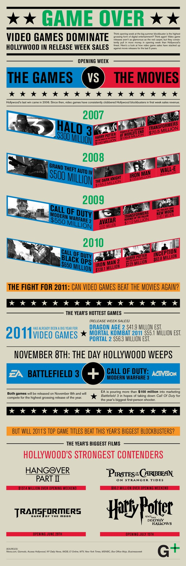 Video Games Vs. Movies