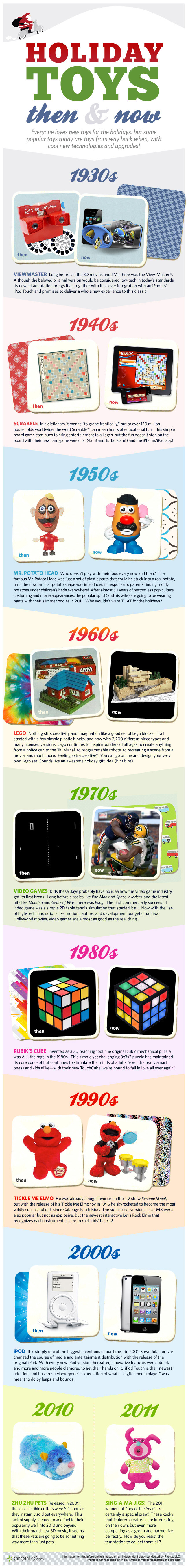 Holiday Toys - Then and Now