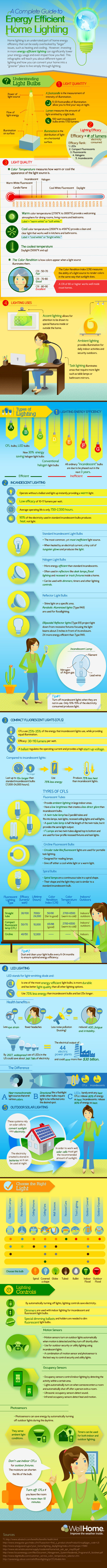 Complete Guide to Energy Efficient Home Lighting