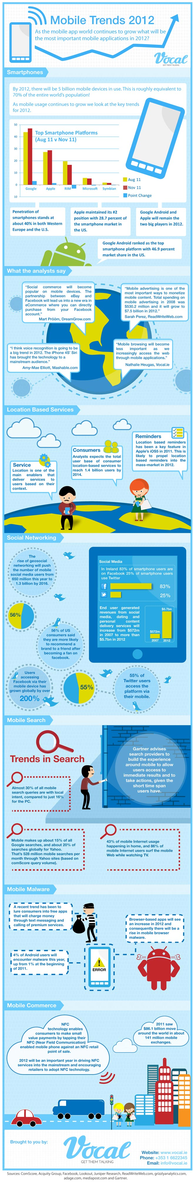 Mobile Trends 2012 from Infographicjournal