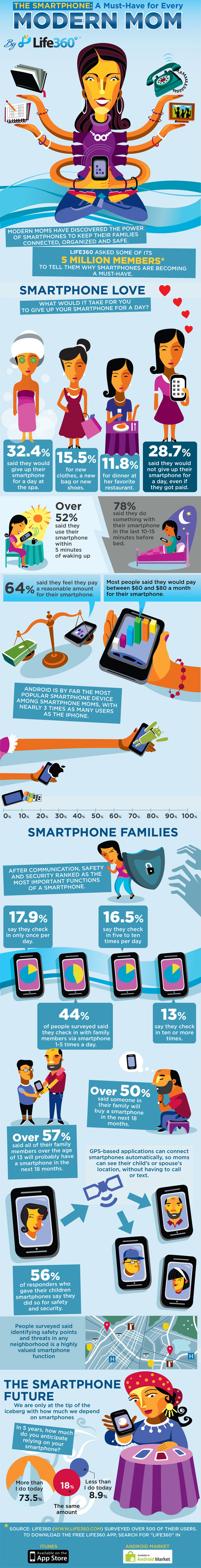 The Smartphone: A Must-Have For Modern Moms