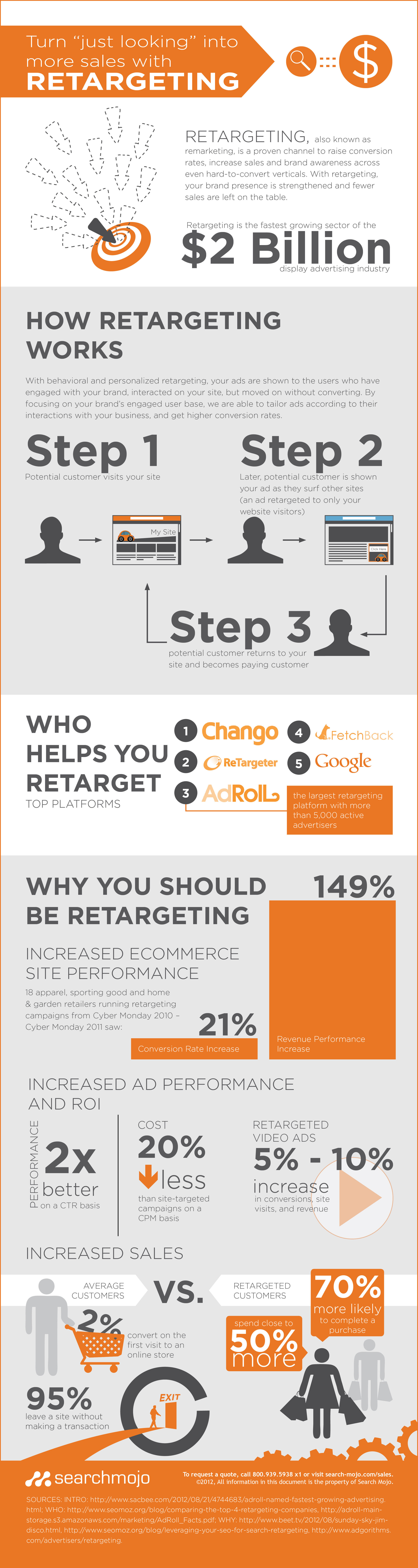 Turn Just Looking Into More Sales with Retargeting