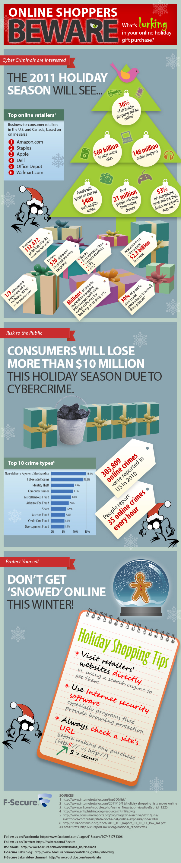 Holiday Cyber Crime