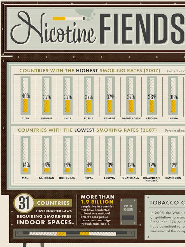 Prevalence of tobacco smoking