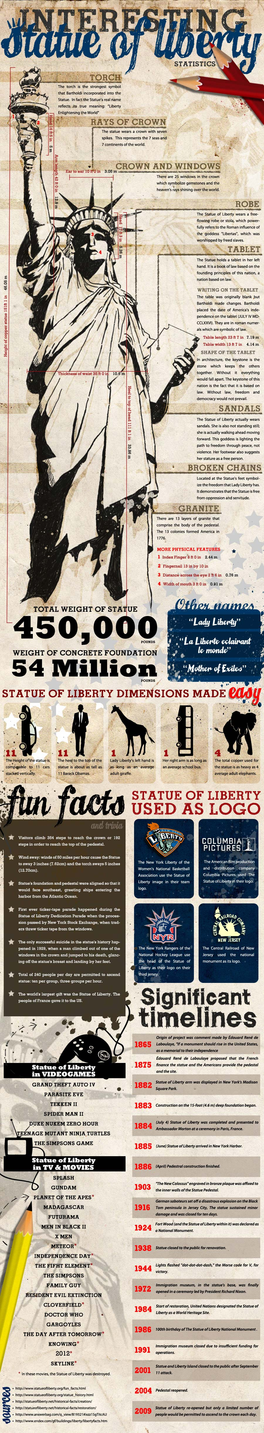 Interesting Statue of Liberty Statistics