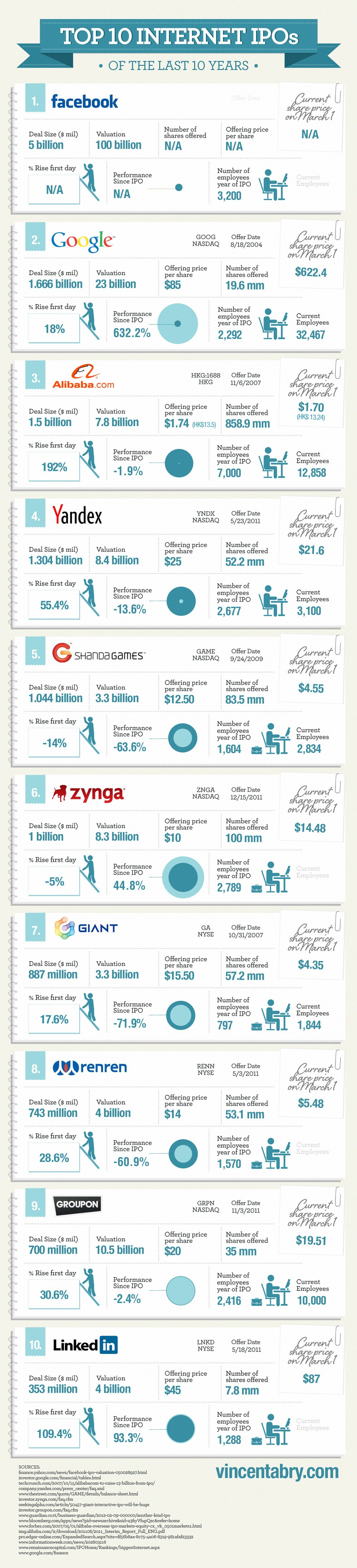 Top 10 Internet IPOs Over the Last 10 Years