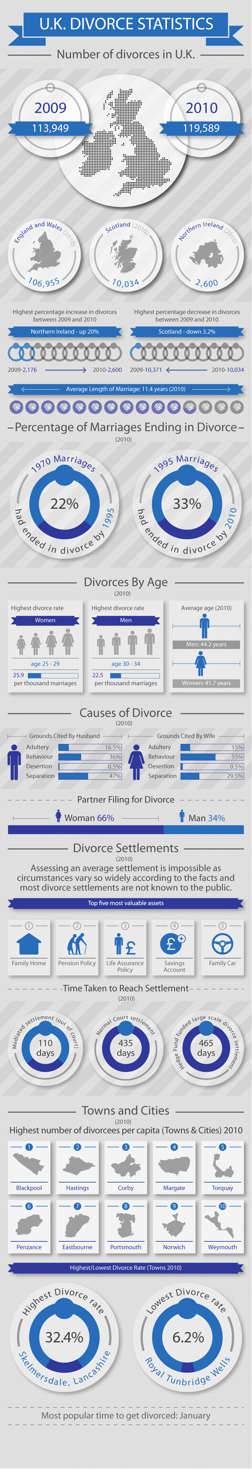 UK Divorce Statistics