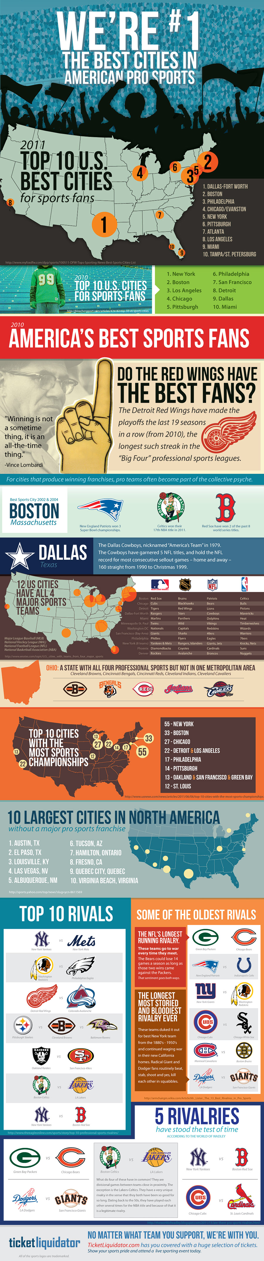 Which are the Greatest Sports Fans in America?