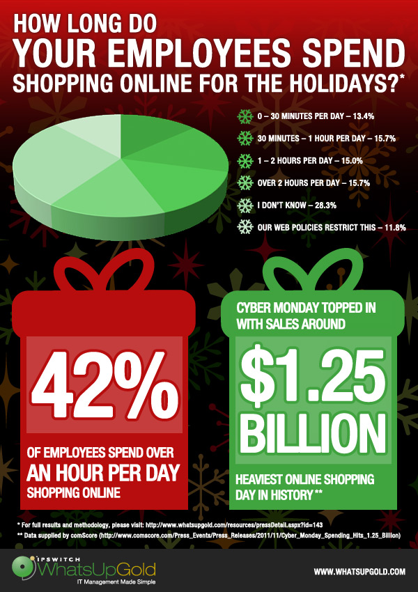2011 Ipswitch Holiday Shopping Poll Results Revealed