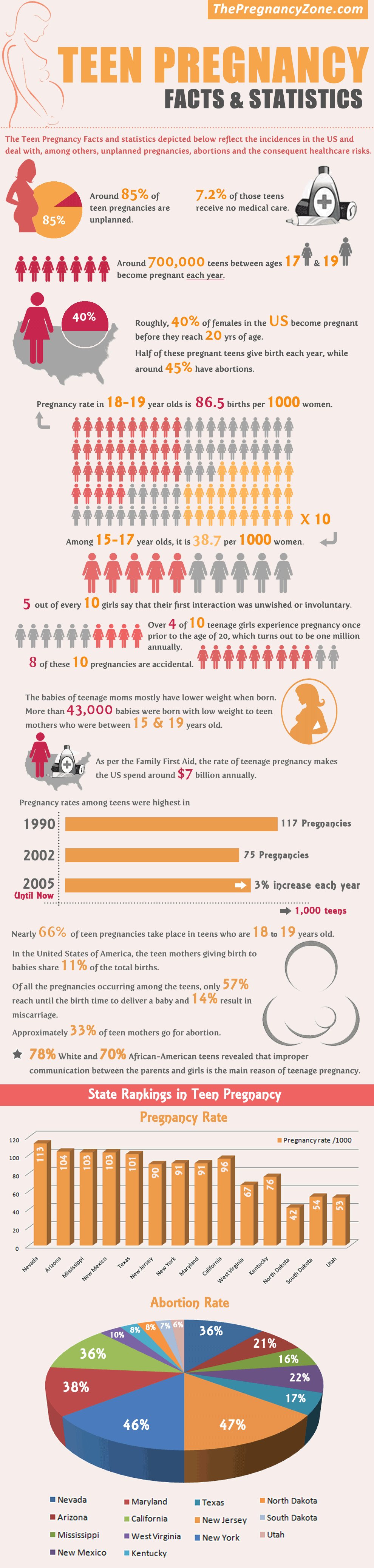Teen Pregnancy Facts & Statistics