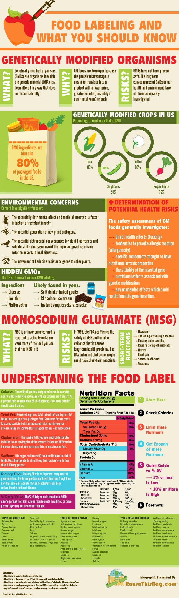 Food Labeling and What You Should Know