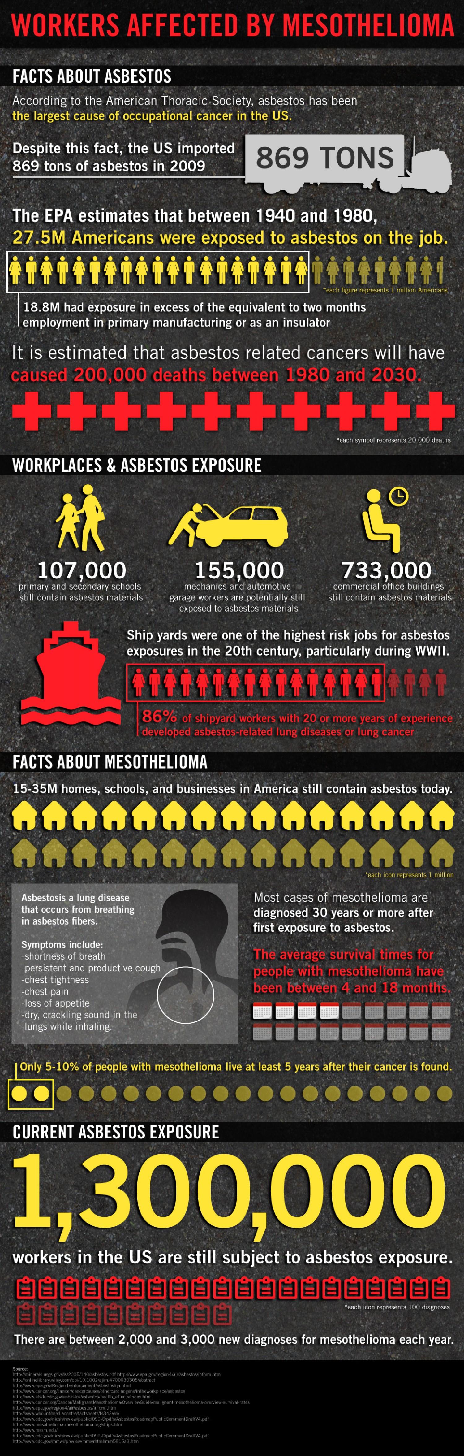 Asbestos Kills American Workers