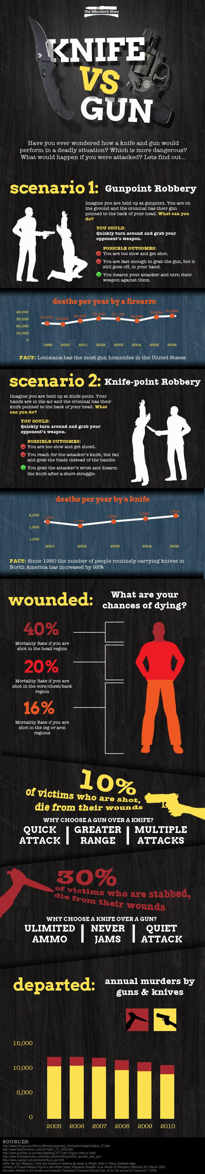 Knife VS Gun: Which Is More Dangerous?