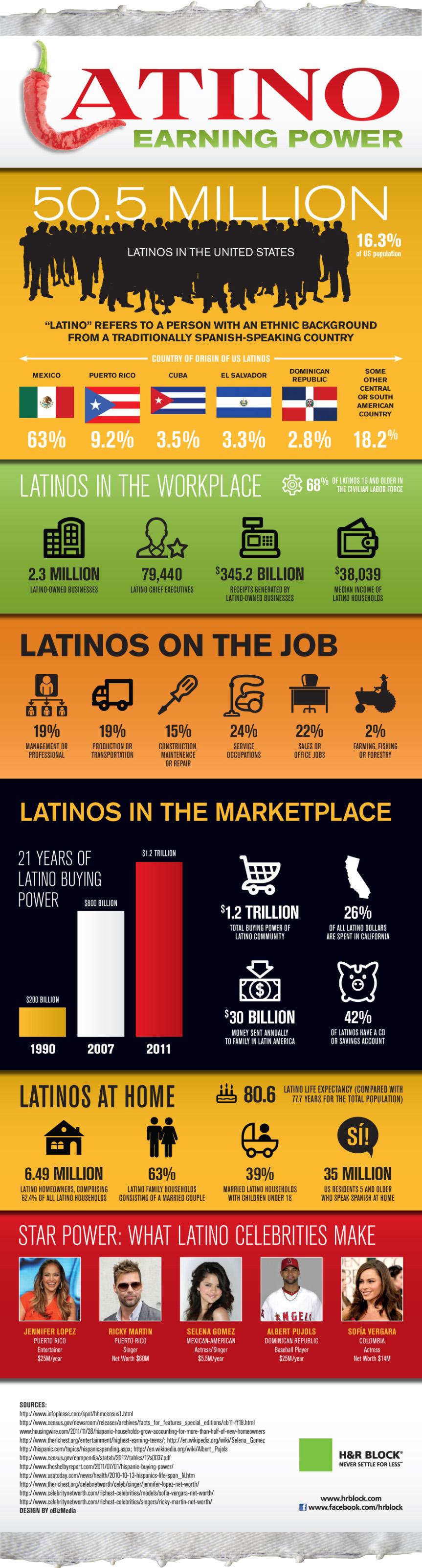 Latino Earning Power