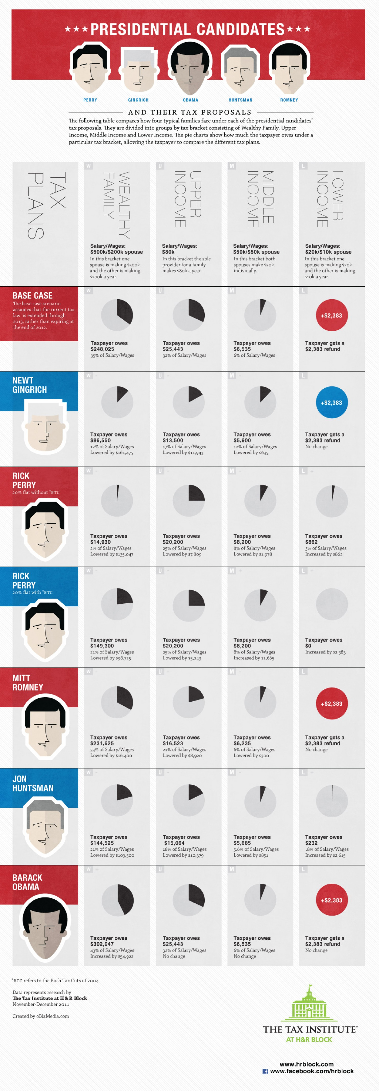 Presidential Candidates and Their Tax Proposals