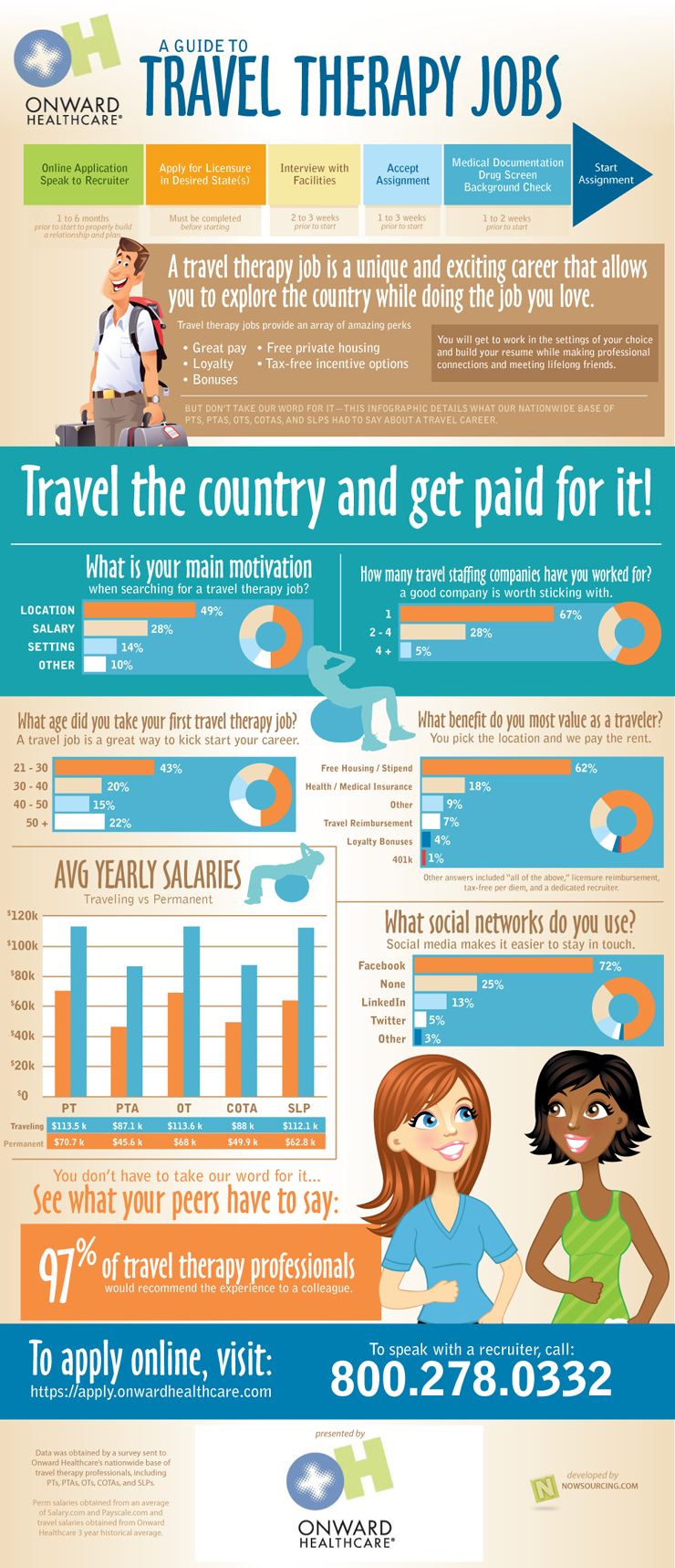 A Guide to Travel Therapy Jobs