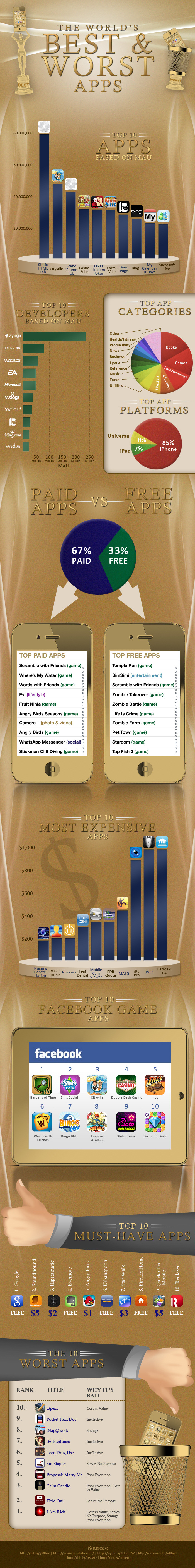 The World's Best and Worst Apps