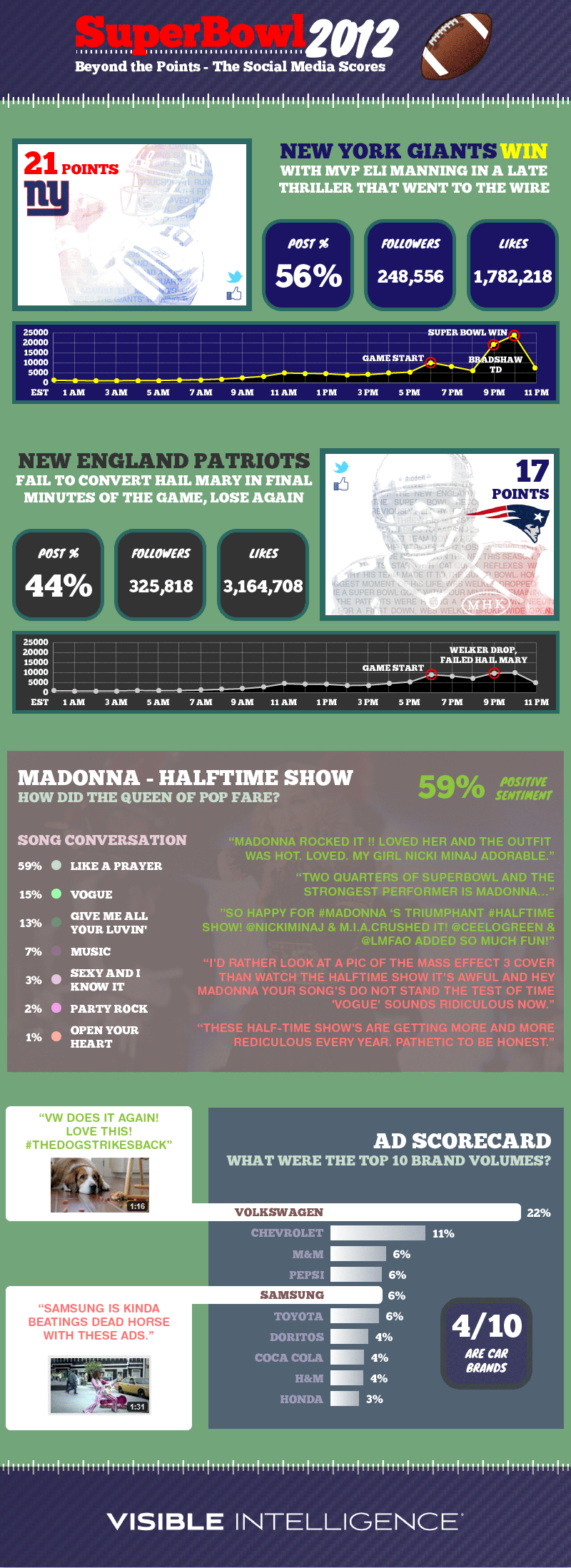 Super Bowl 2012: Beyond the Points – The Social Media Scores
