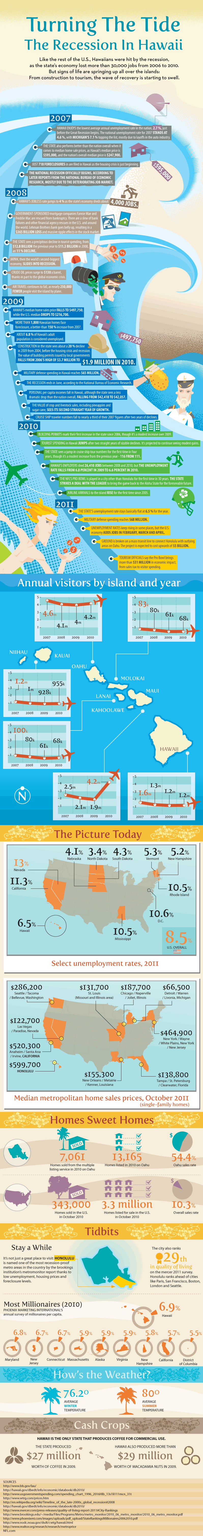 Turning The Tide: The Recession In Hawaii