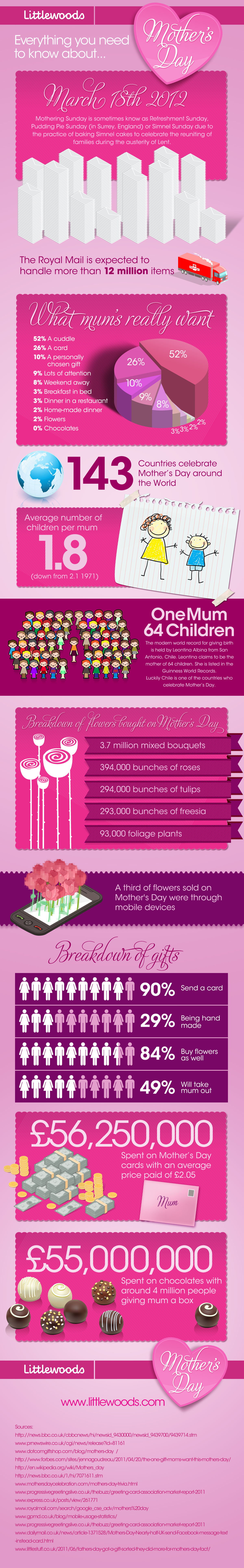 Everything You Need To Know About Mother's Day