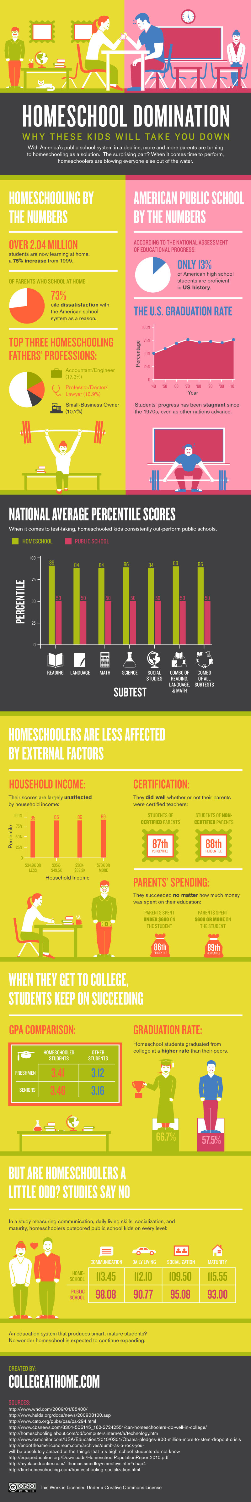 Homeschool Domination Infographic by College At Home