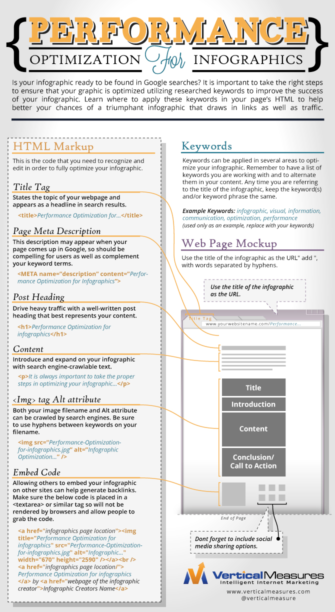 Performance Optimization For Infographics