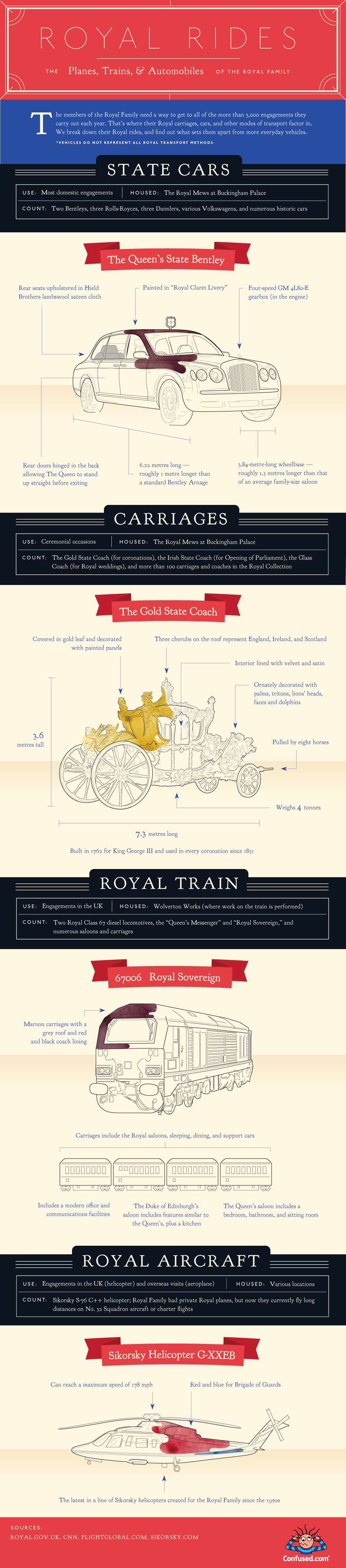 Royal Rides: How Britain's Royal Family Gets Around