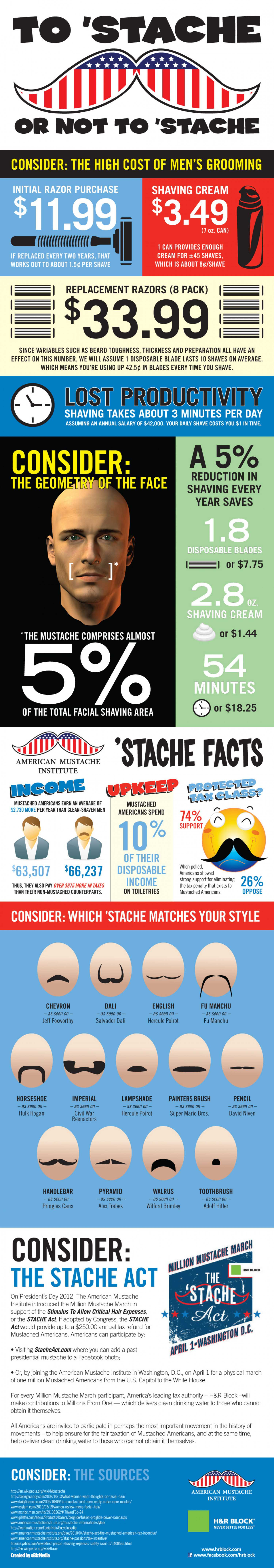 To 'Stache or Not to 'Stache: The Plight of the Mustached American