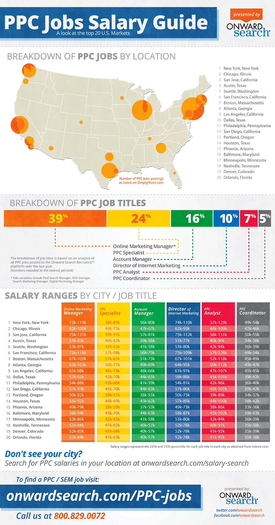 PPC Jobs Salary Guide