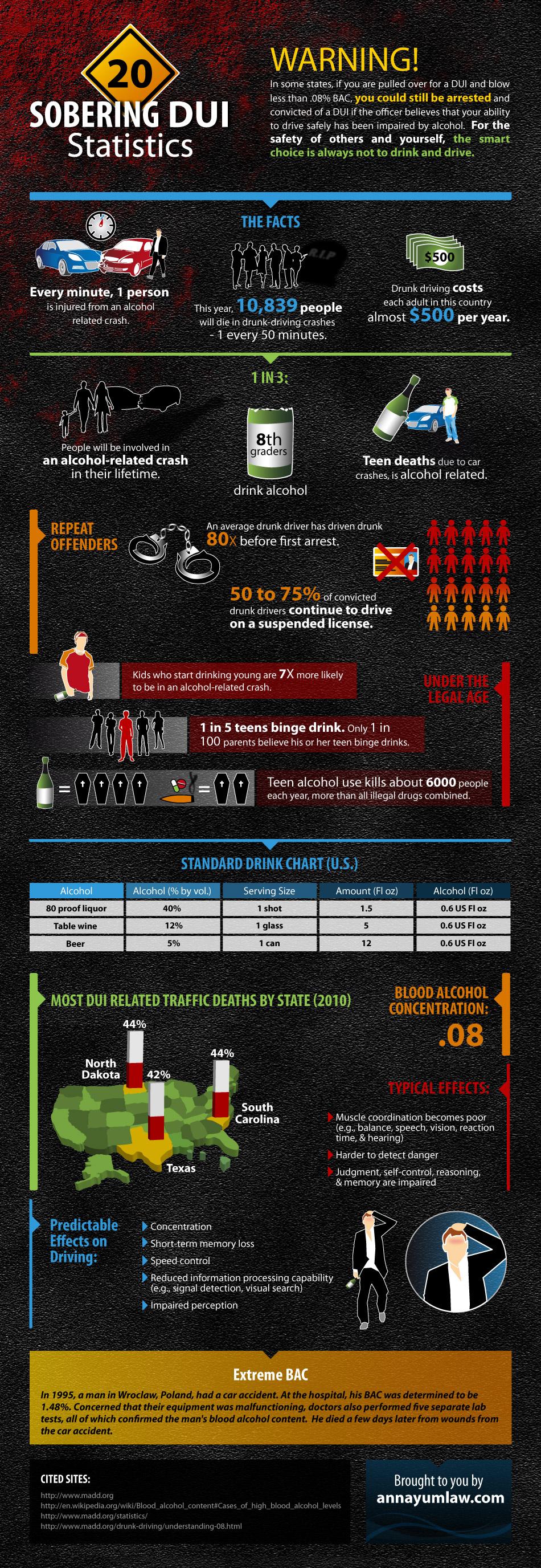 20 Sobering DUI Statistics