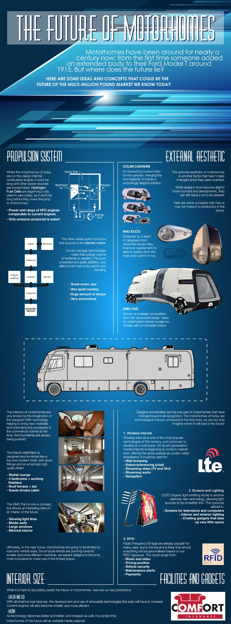 The Future of Motorhomes