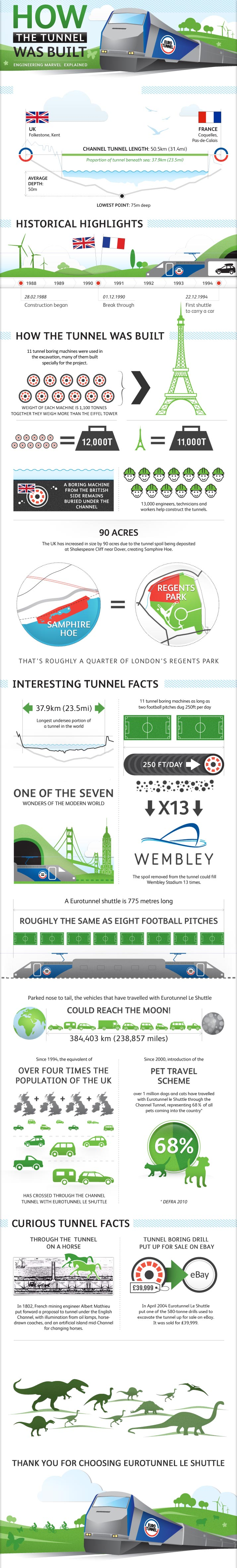 How the (English) Channel Tunnel Was Built