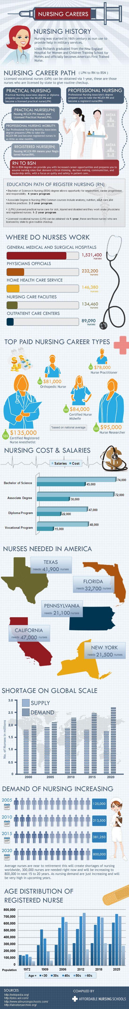 What Is Nursing?
