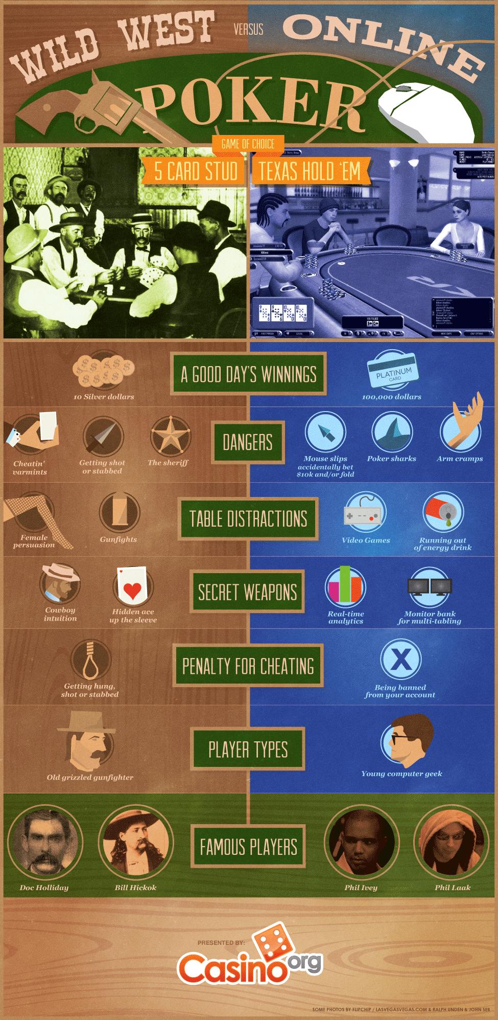 Poker: Wild West vs. Online