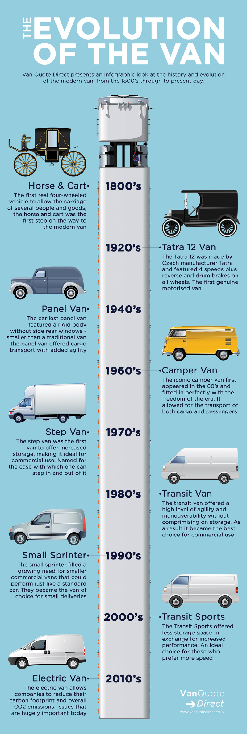 The Evolution of the Van