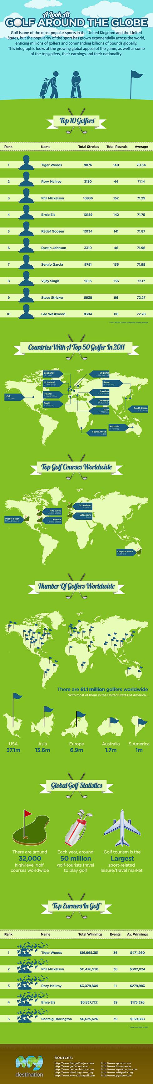 Golf Around The Globe