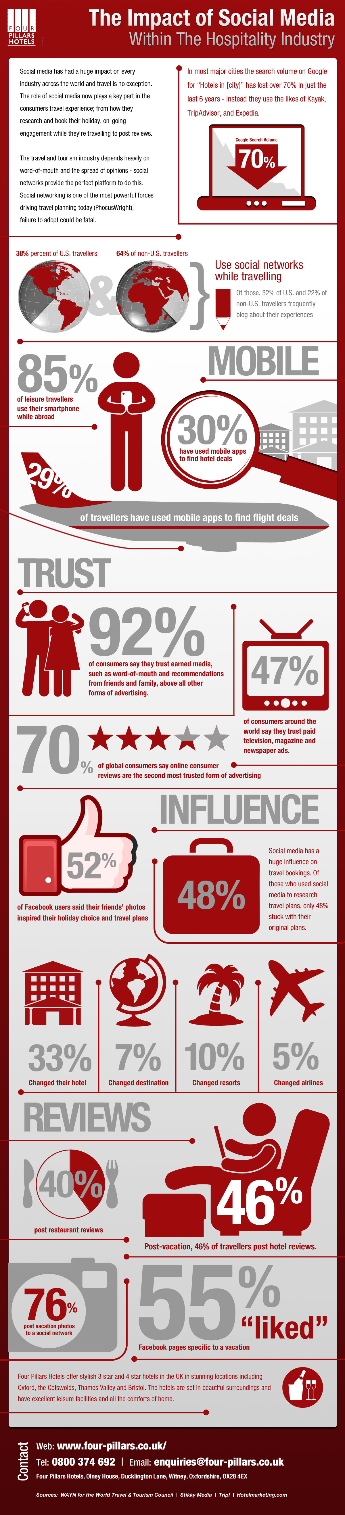 The Impact of Social Media on the Hospitality Industry