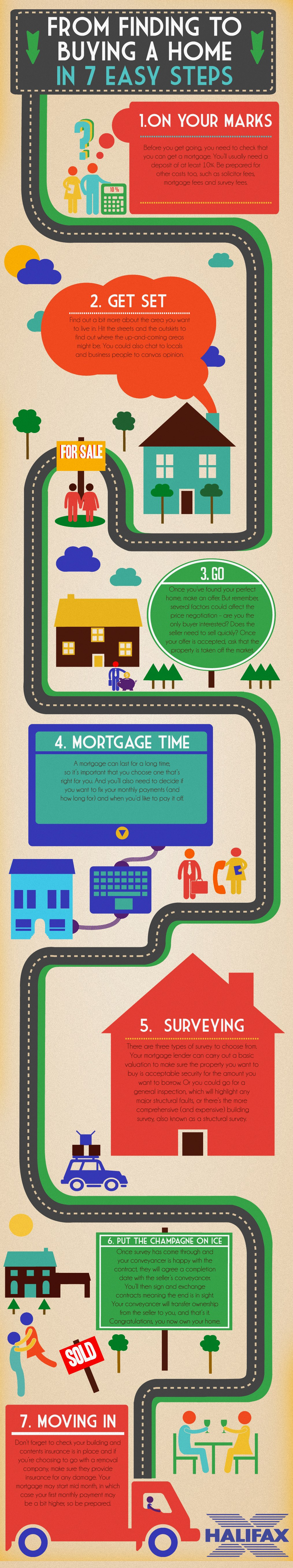 Buying a Home in 7 Easy Steps