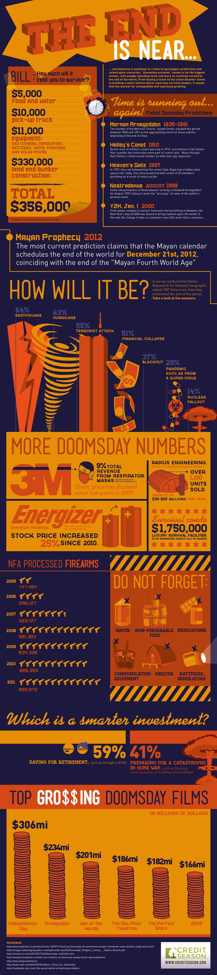 Doomsday Economy: The End Is Near!