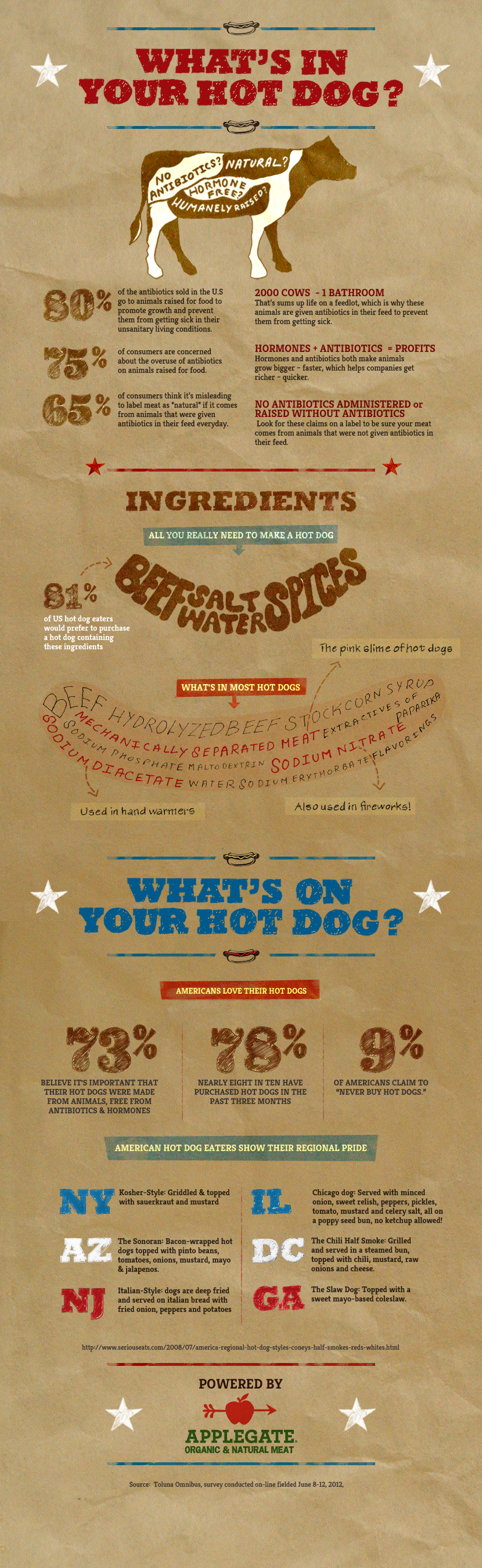 What's in Your Hot Dog?