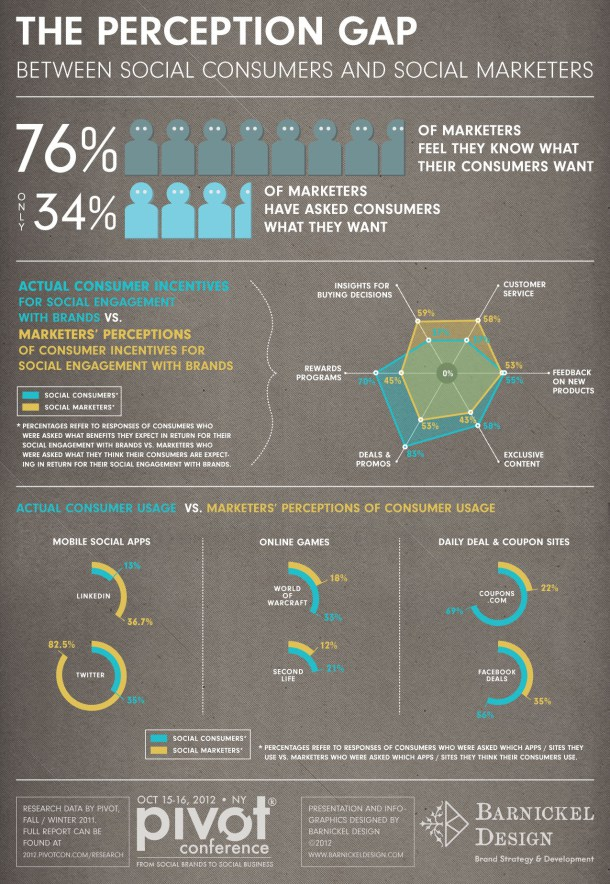 The Perception Gap Between Social Consumers and Social Marketers