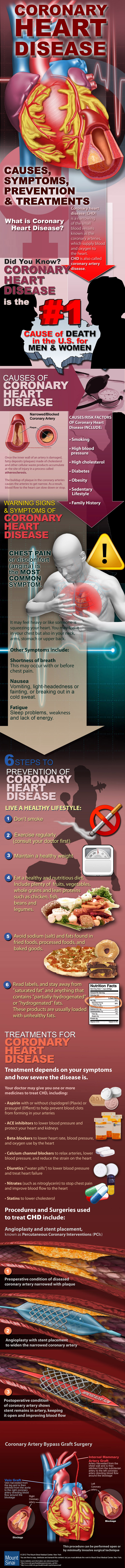 Coronary Heart Disease - Also Known as Coronary Artery Disease -  Causes, Symptoms, Prevention and Treatments