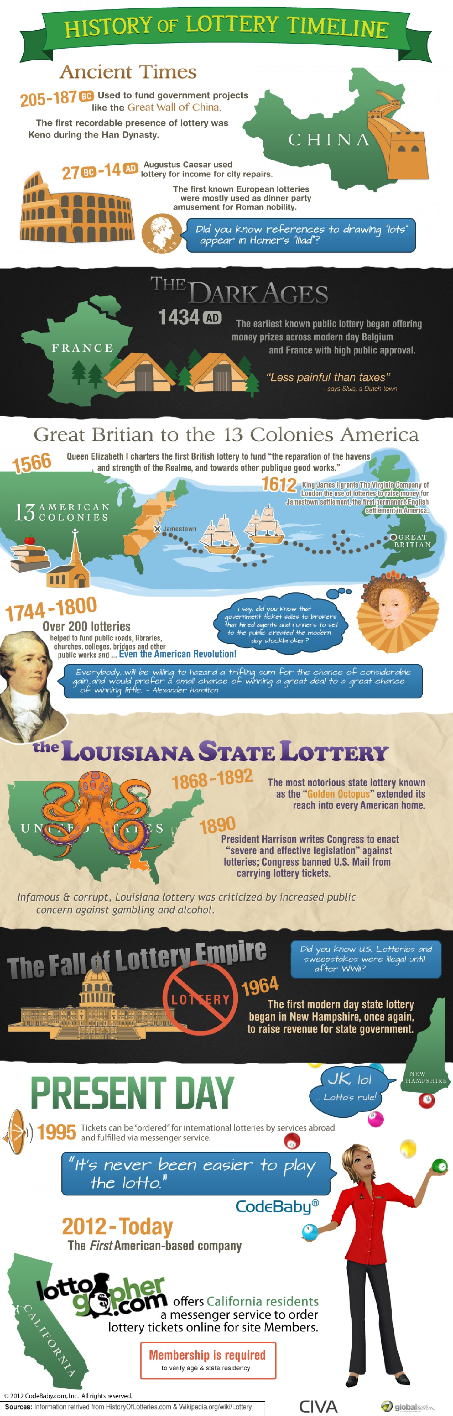 History of Lottery Timeline
