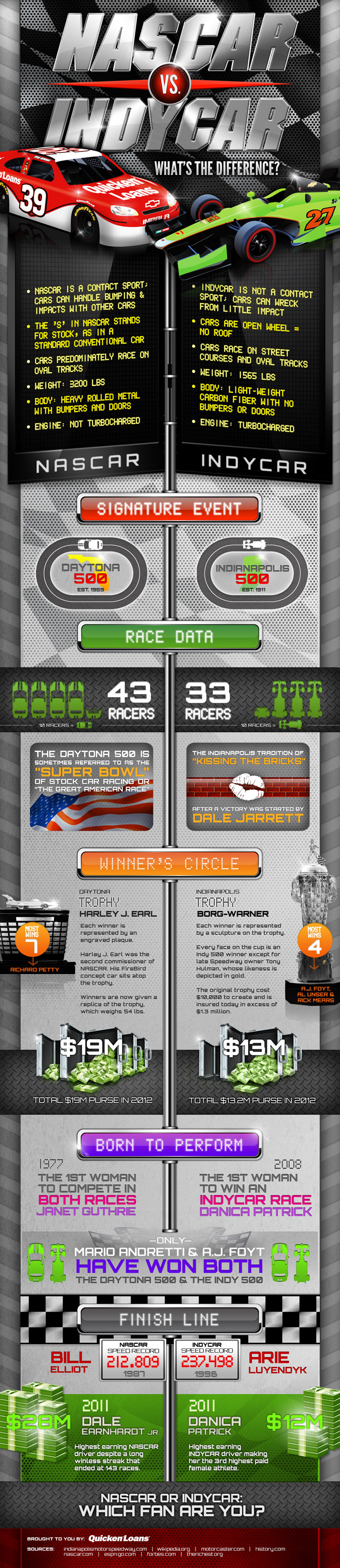 NASCAR vs. INDYCAR: What's the Difference?