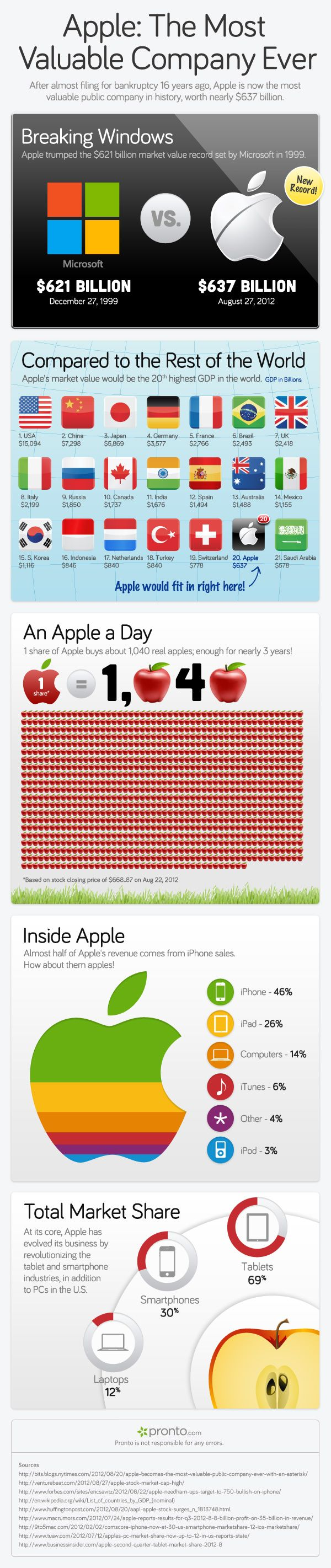 Apple: The Most Valuable Company Ever