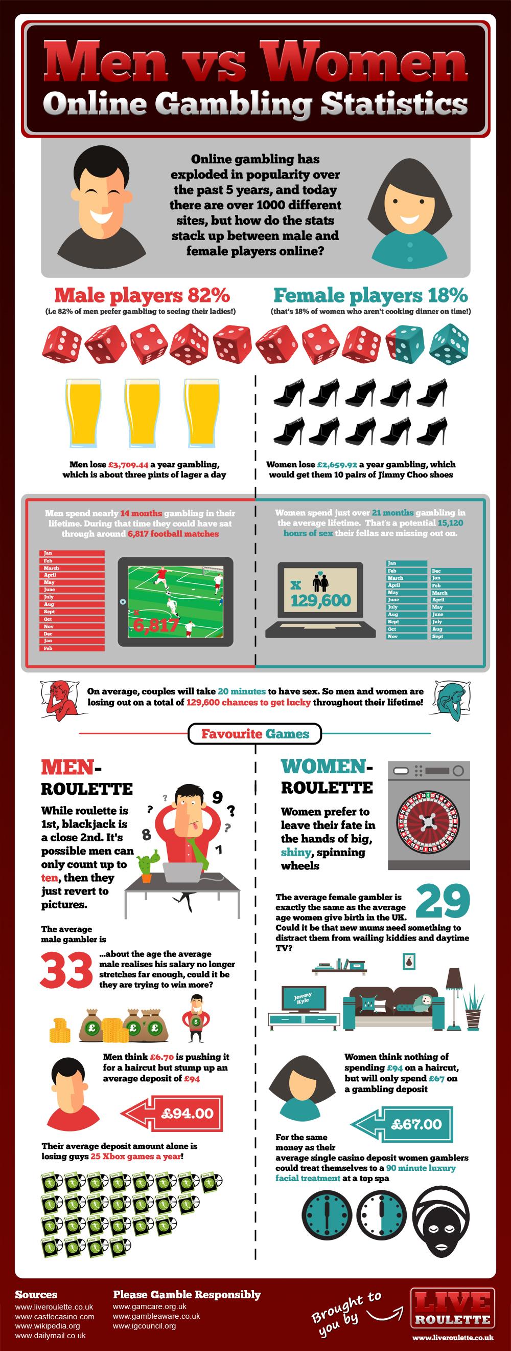 Men vs Women Online Gambling Statistics